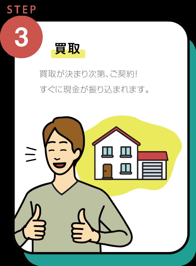 SELL+(セルプラス)の3STEP「買取」